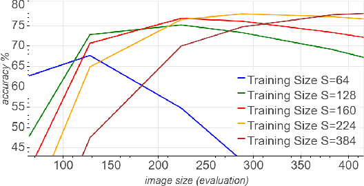 Figure 1 for Mix & Match: training convnets with mixed image sizes for improved accuracy, speed and scale resiliency
