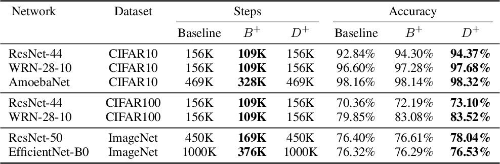 Figure 3 for Mix & Match: training convnets with mixed image sizes for improved accuracy, speed and scale resiliency