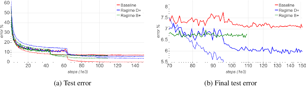 Figure 4 for Mix & Match: training convnets with mixed image sizes for improved accuracy, speed and scale resiliency