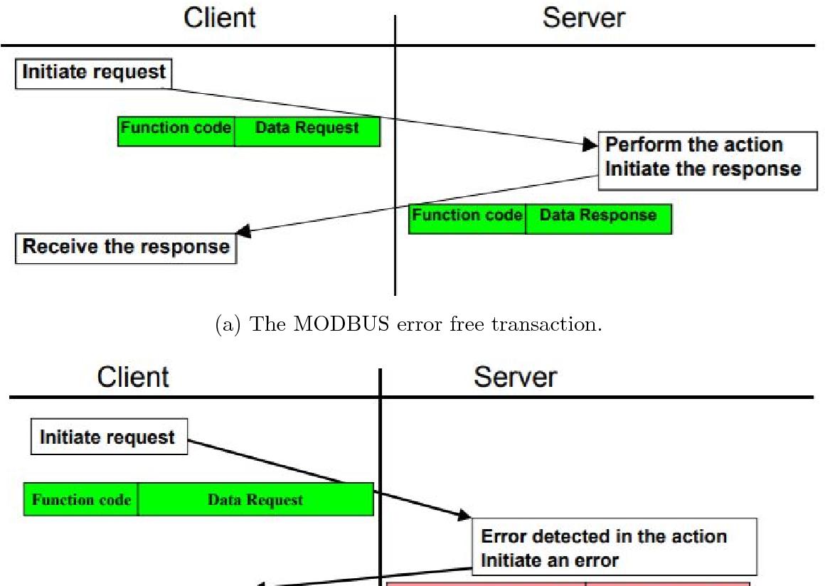 Pymodbus Error Codes