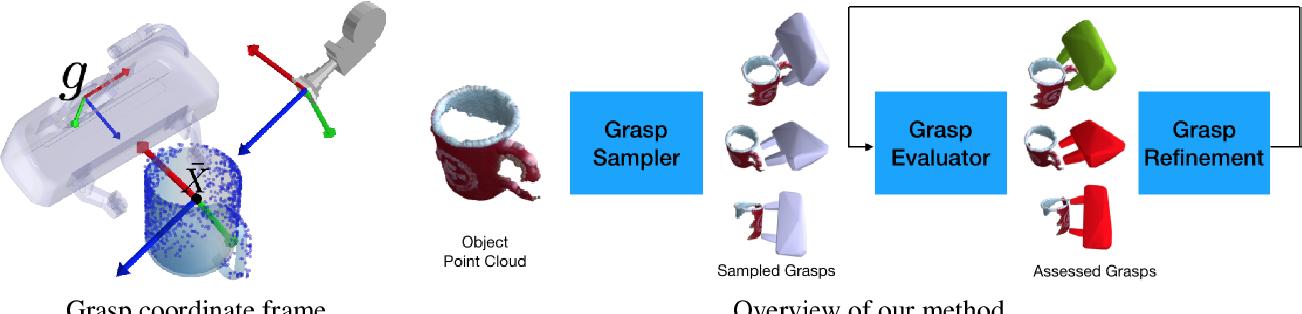 Figure 4 for 6-DOF GraspNet: Variational Grasp Generation for Object Manipulation