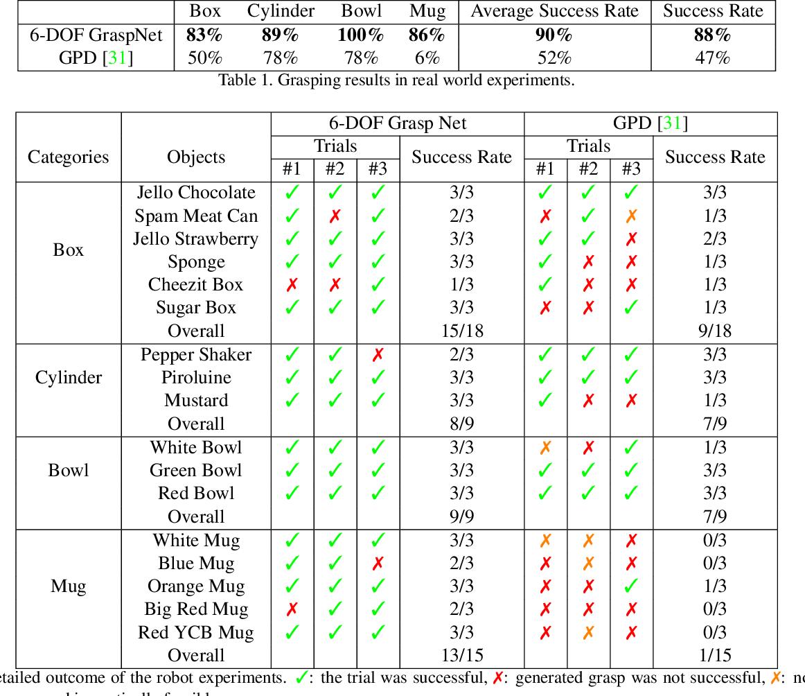 Figure 2 for 6-DOF GraspNet: Variational Grasp Generation for Object Manipulation