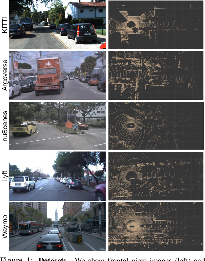 Figure 1 for Train in Germany, Test in The USA: Making 3D Object Detectors Generalize