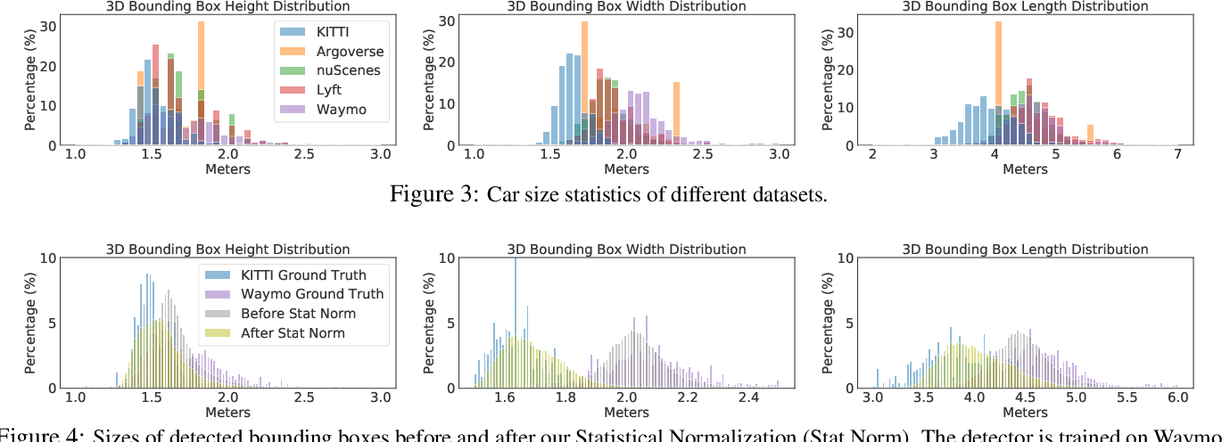 Figure 4 for Train in Germany, Test in The USA: Making 3D Object Detectors Generalize