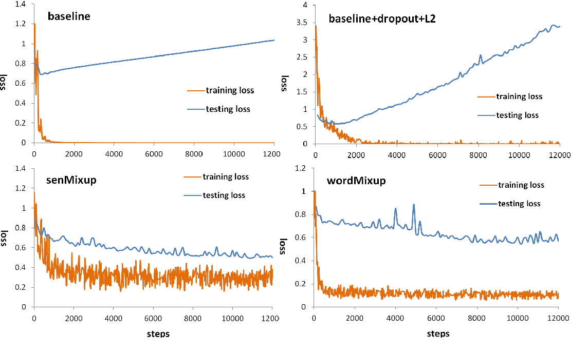 Figure 4 for Augmenting Data with Mixup for Sentence Classification: An Empirical Study