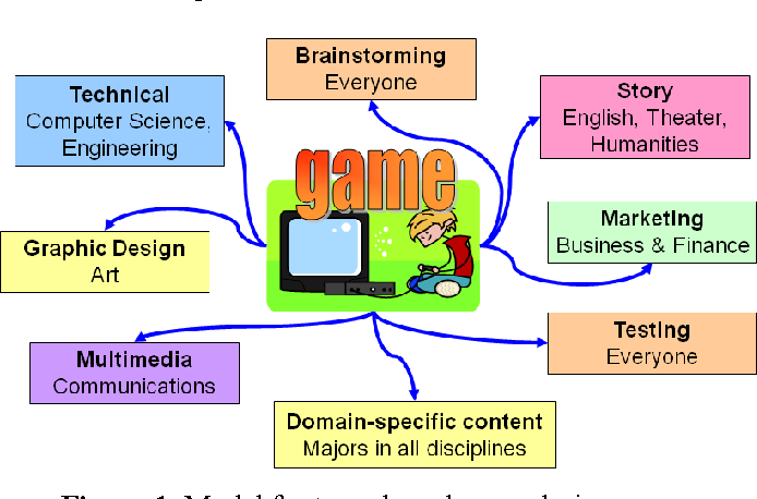 Figure 1. Model for team-based game design course involving students in a variety of major disciplines, described in Section 3.1.