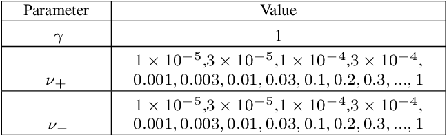 Figure 4 for Microwave breast cancer detection using Empirical Mode Decomposition features