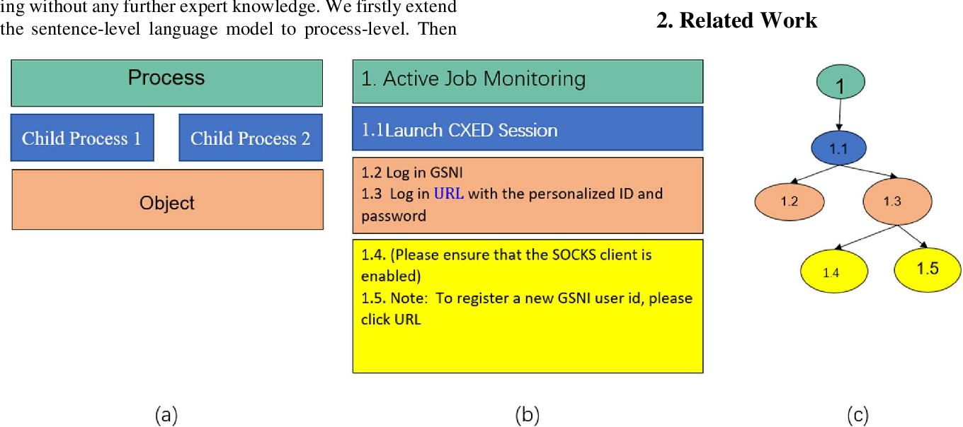 Figure 1 for Automatic Business Process Structure Discovery using Ordered Neurons LSTM: A Preliminary Study