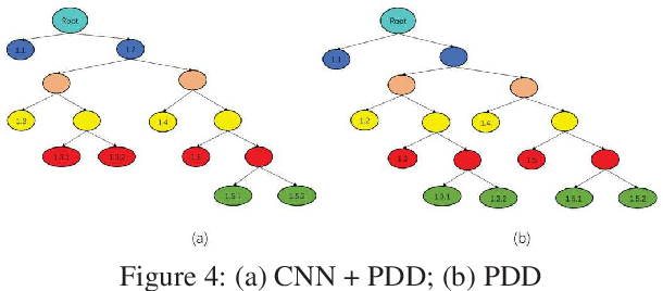 Figure 3 for Automatic Business Process Structure Discovery using Ordered Neurons LSTM: A Preliminary Study