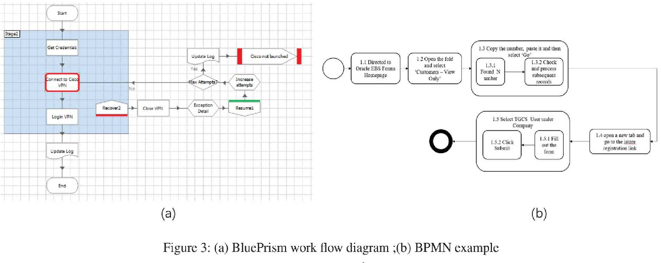 Figure 2 for Automatic Business Process Structure Discovery using Ordered Neurons LSTM: A Preliminary Study