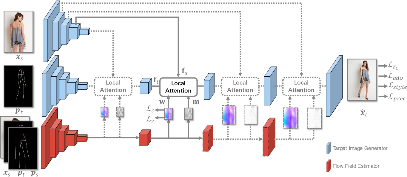 Figure 3 for Deep Image Spatial Transformation for Person Image Generation