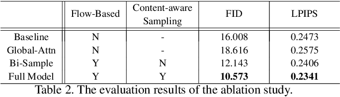 Figure 4 for Deep Image Spatial Transformation for Person Image Generation