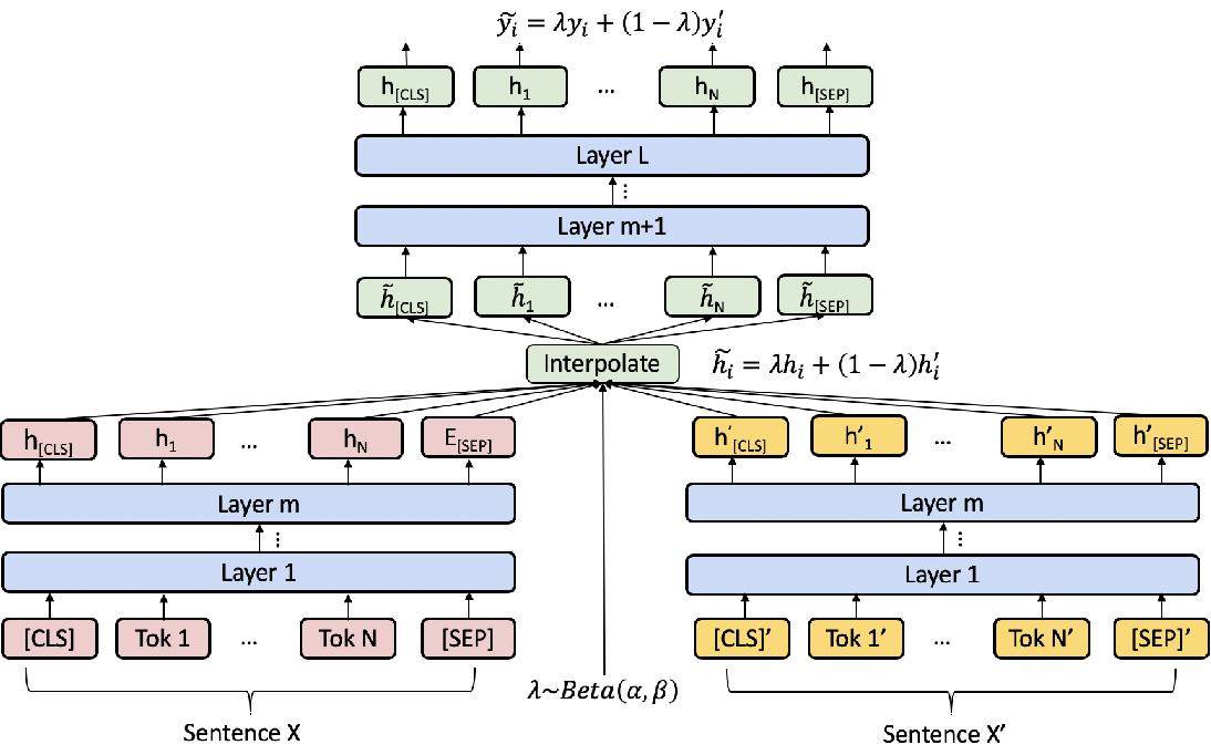 Figure 1 for Local Additivity Based Data Augmentation for Semi-supervised NER