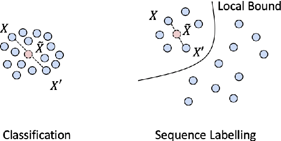 Figure 3 for Local Additivity Based Data Augmentation for Semi-supervised NER