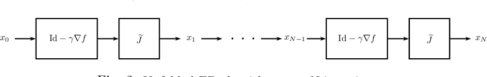 Figure 3 for Learning Maximally Monotone Operators for Image Recovery
