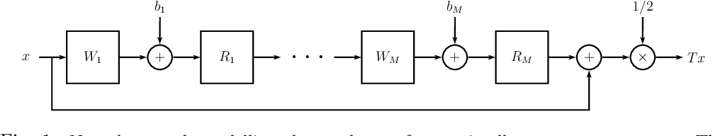 Figure 1 for Learning Maximally Monotone Operators for Image Recovery