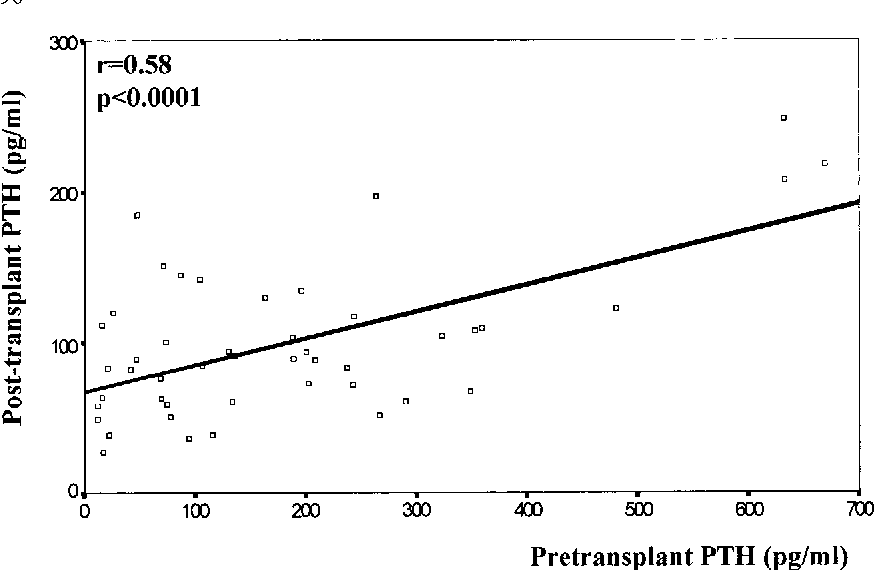 Parathyroid Function In Long Term Renal Transplant Patients