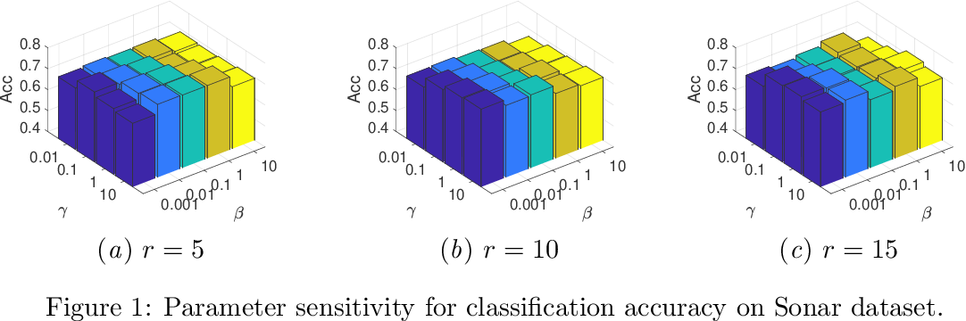 Figure 2 for Latent Multi-view Semi-Supervised Classification