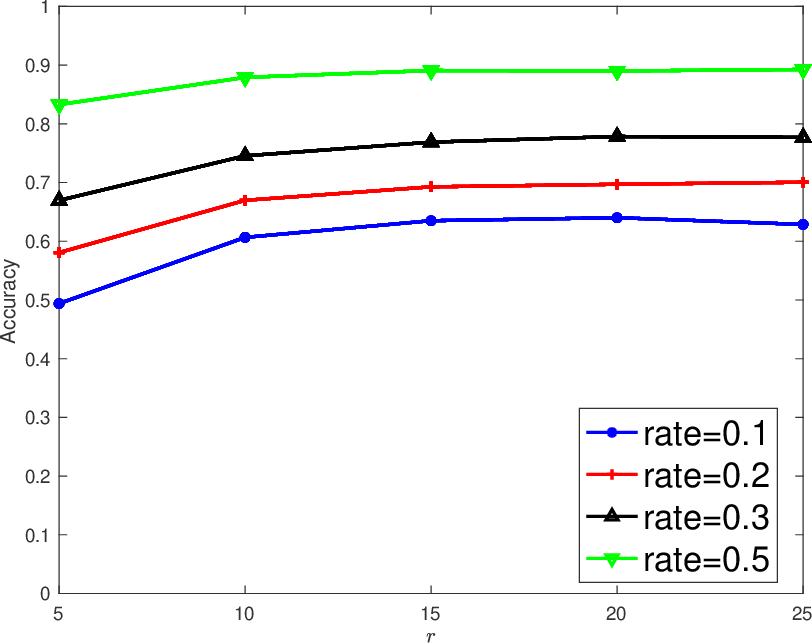 Figure 4 for Latent Multi-view Semi-Supervised Classification