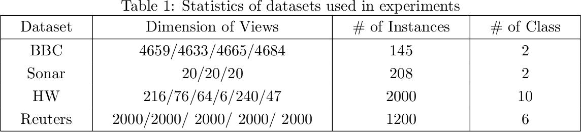 Figure 1 for Latent Multi-view Semi-Supervised Classification