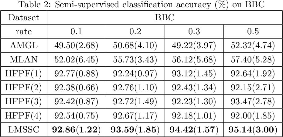 Figure 3 for Latent Multi-view Semi-Supervised Classification