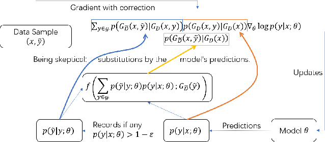 Figure 3 for Skeptical Deep Learning with Distribution Correction