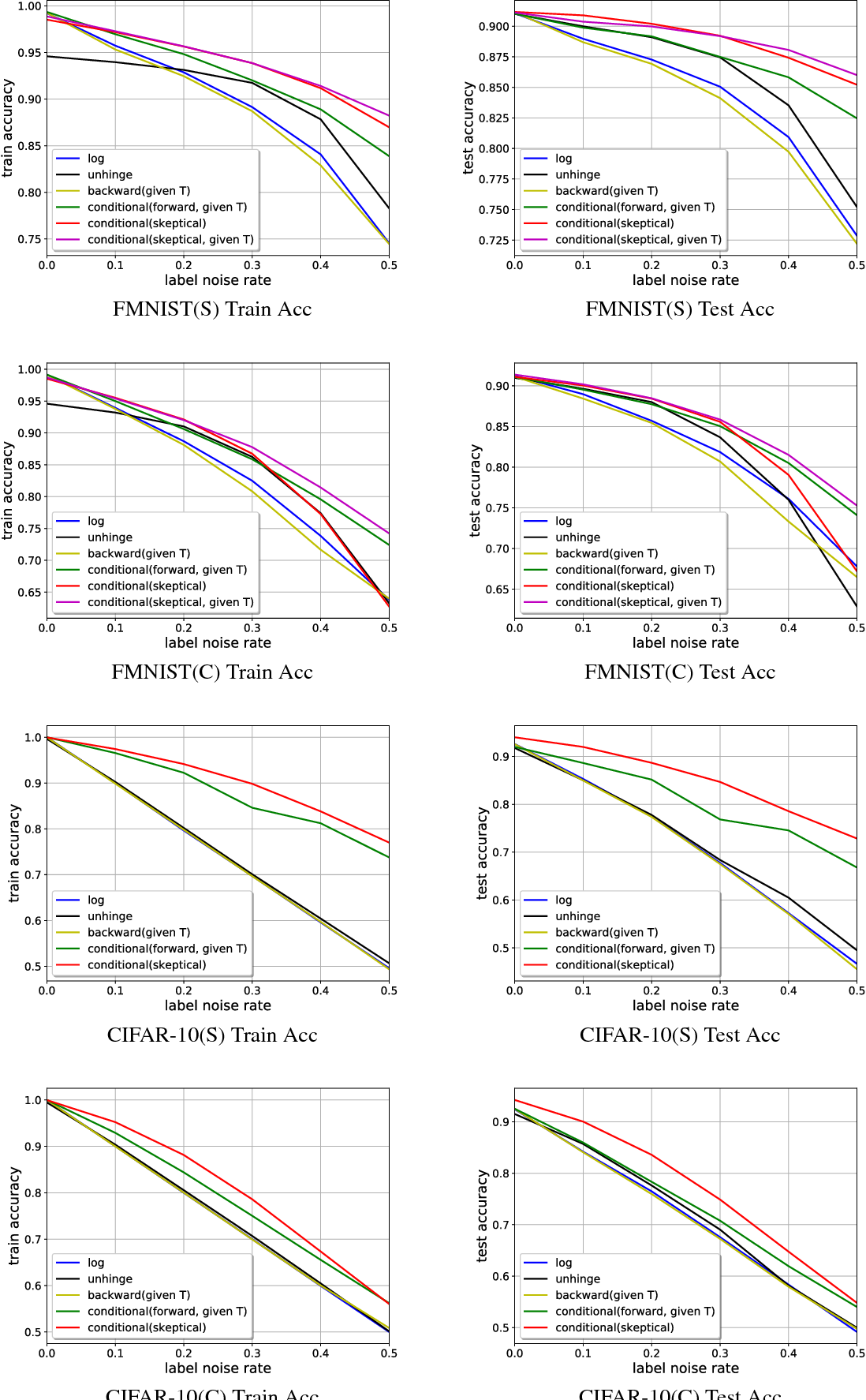 Figure 4 for Skeptical Deep Learning with Distribution Correction