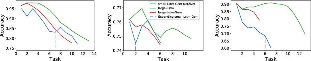 Figure 3 for On Training Recurrent Neural Networks for Lifelong Learning