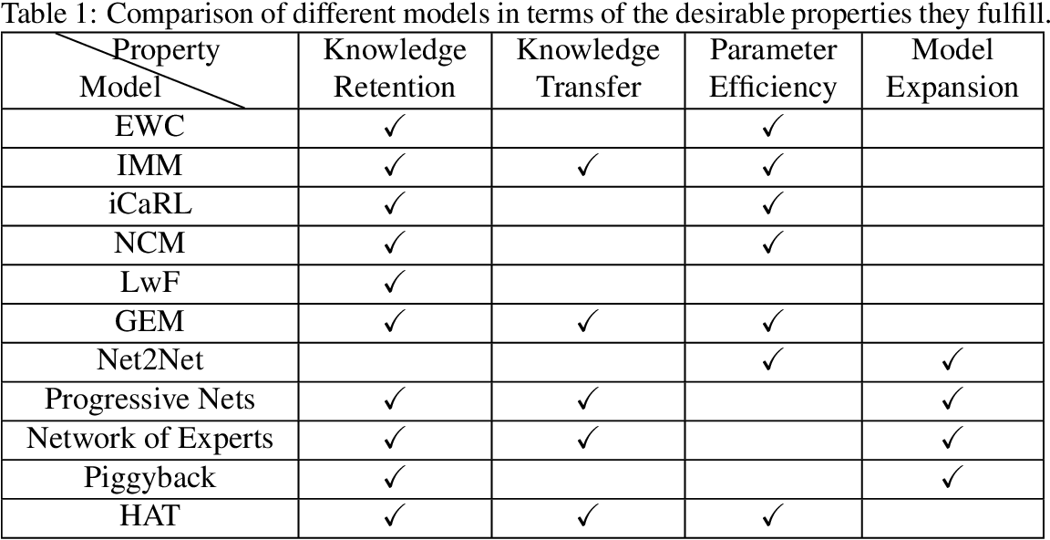 Figure 1 for On Training Recurrent Neural Networks for Lifelong Learning