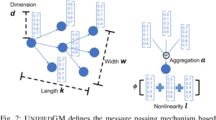 Figure 2 for Autonomous Graph Mining Algorithm Search with Best Speed/Accuracy Trade-off