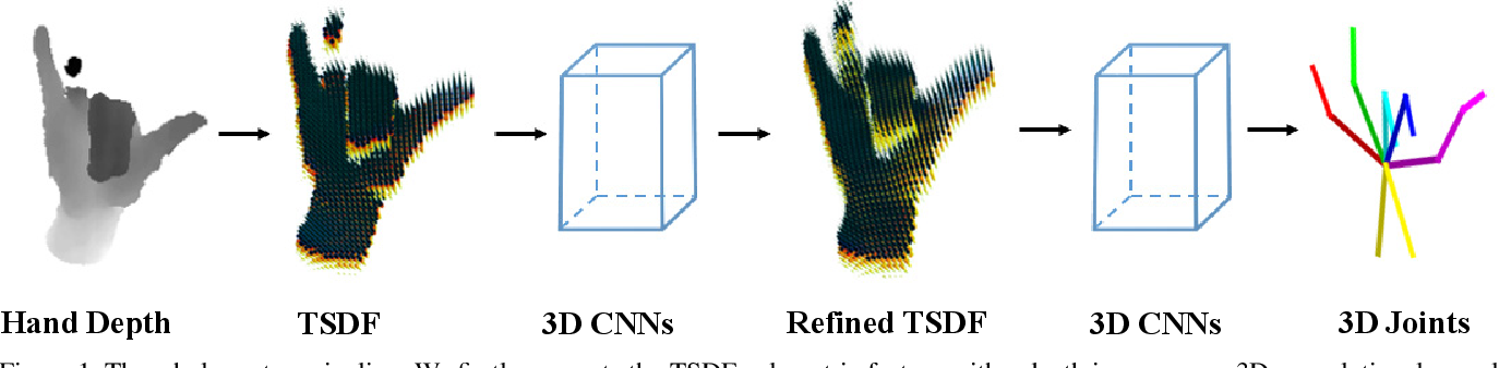 Figure 1 for Hand3D: Hand Pose Estimation using 3D Neural Network
