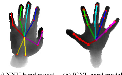 Figure 3 for Hand3D: Hand Pose Estimation using 3D Neural Network