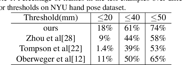 Figure 2 for Hand3D: Hand Pose Estimation using 3D Neural Network