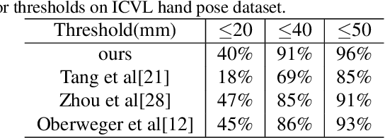 Figure 4 for Hand3D: Hand Pose Estimation using 3D Neural Network