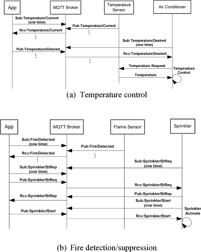 Figure 2 from Room Temperature Control and Fire Alarm/Suppression