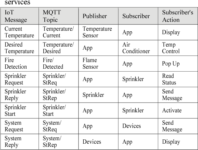 Table 1 from Room Temperature Control and Fire Alarm/Suppression IoT