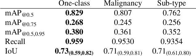 Figure 4 for Malignancy Prediction and Lesion Identification from Clinical Dermatological Images