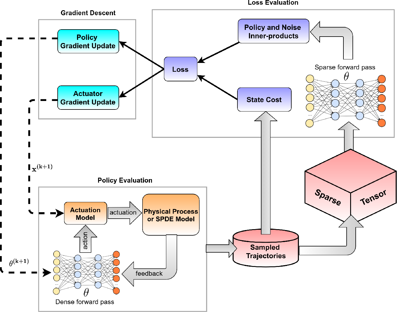 Figure 3 for Stochastic Spatio-Temporal Optimization for Control and Co-Design of Systems in Robotics and Applied Physics