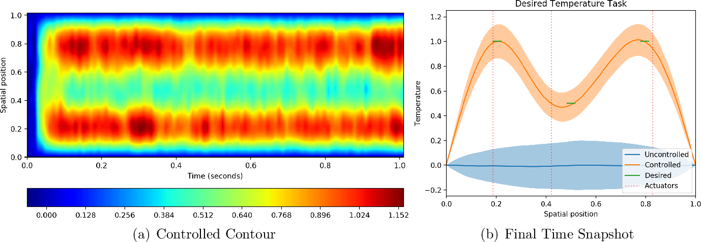 Figure 4 for Stochastic Spatio-Temporal Optimization for Control and Co-Design of Systems in Robotics and Applied Physics