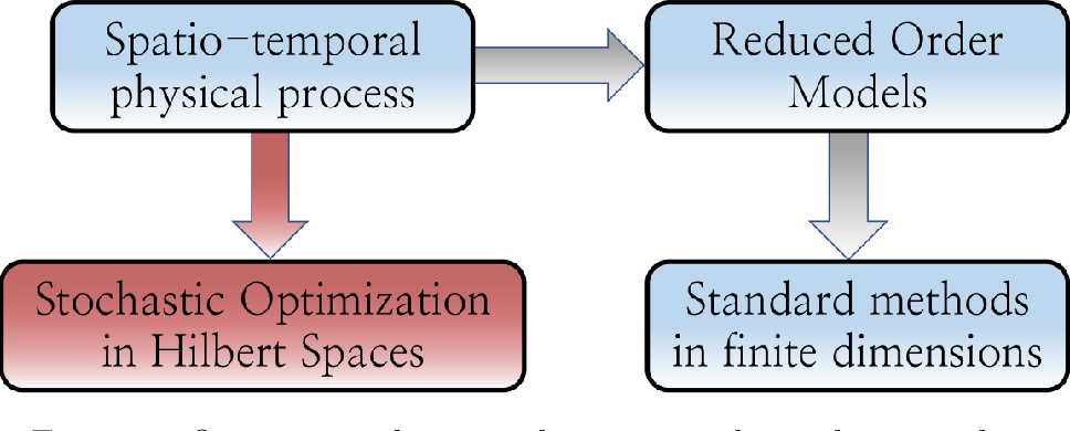 Figure 1 for Stochastic Spatio-Temporal Optimization for Control and Co-Design of Systems in Robotics and Applied Physics