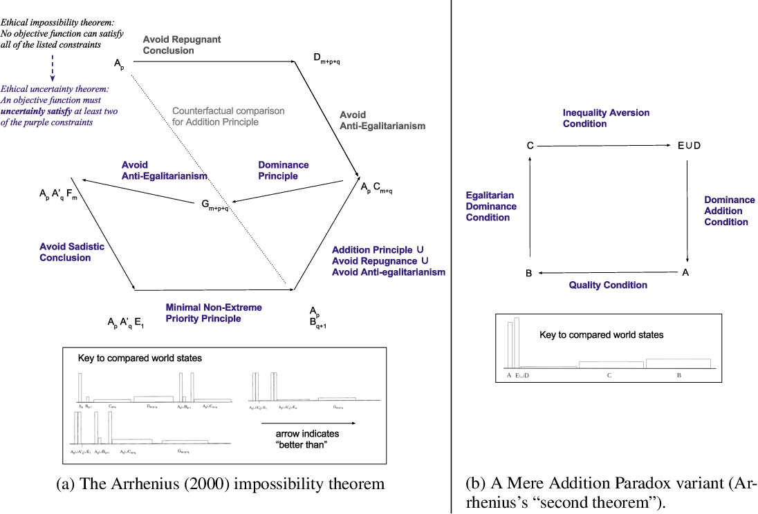 Figure 1 for Impossibility and Uncertainty Theorems in AI Value Alignment (or why your AGI should not have a utility function)