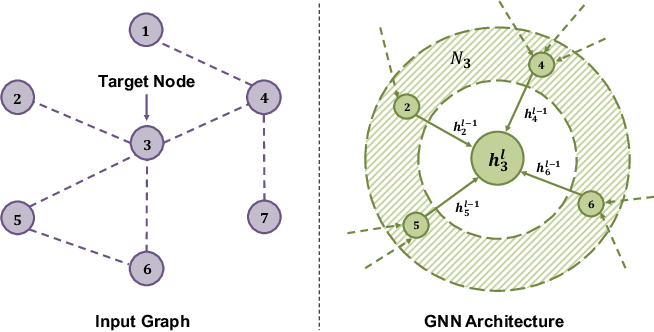 Figure 1 for Graph Neural Networks with High-order Feature Interactions
