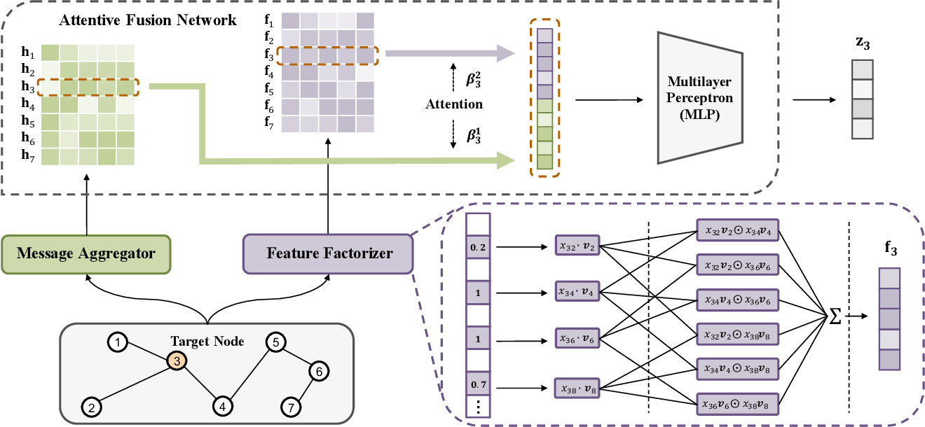 Figure 3 for Graph Neural Networks with High-order Feature Interactions