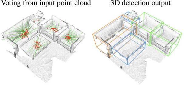Figure 1 for Deep Hough Voting for 3D Object Detection in Point Clouds