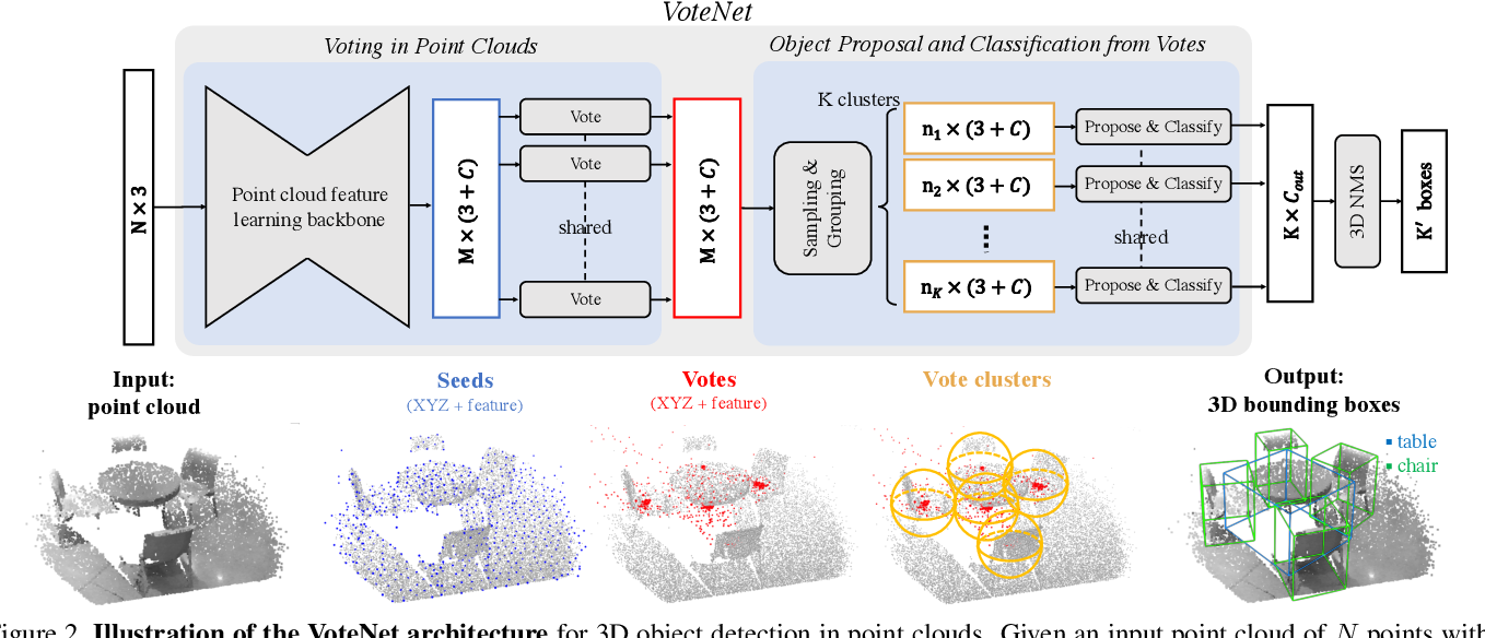 Figure 3 for Deep Hough Voting for 3D Object Detection in Point Clouds