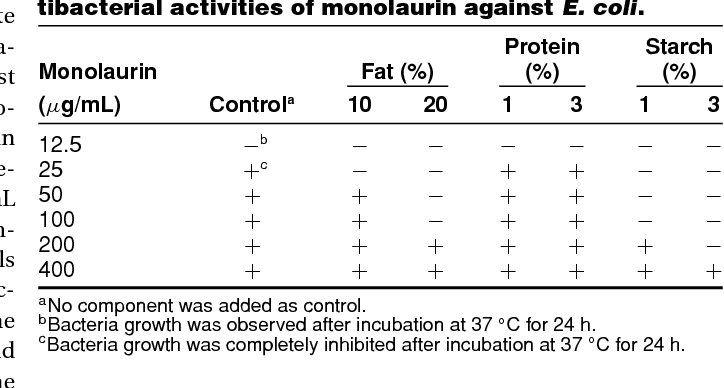 Antibacterial interactions of monolaurin with commonly used