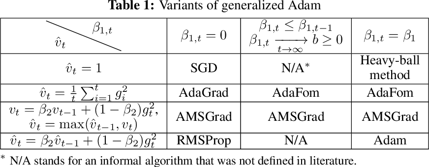 Figure 1 for On the Convergence of A Class of Adam-Type Algorithms for Non-Convex Optimization
