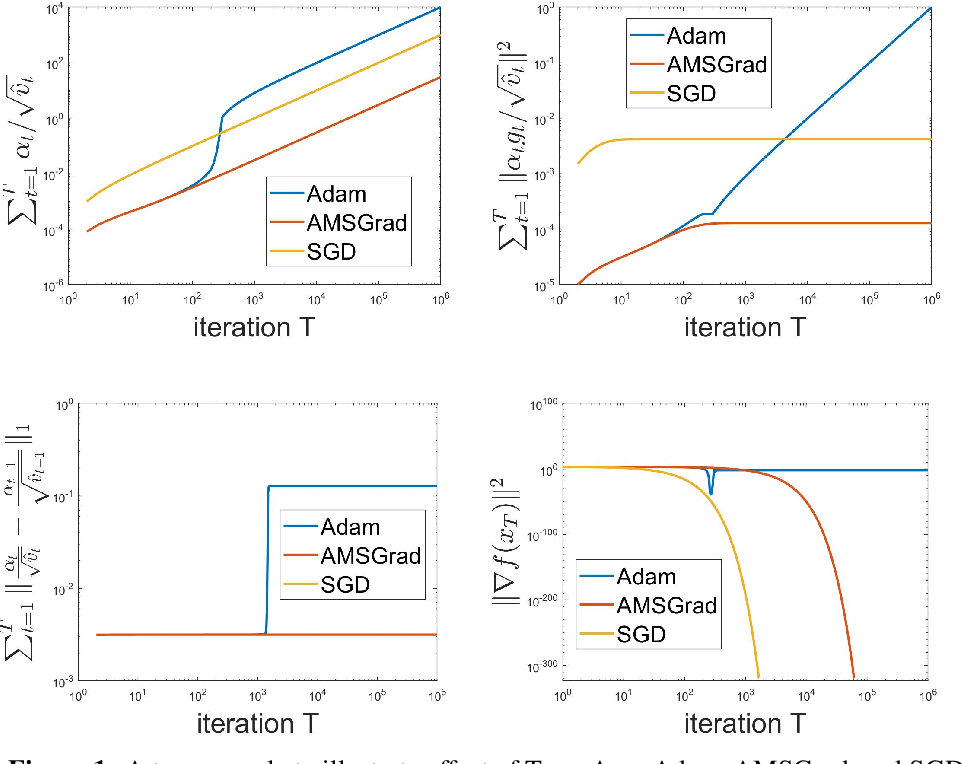Figure 2 for On the Convergence of A Class of Adam-Type Algorithms for Non-Convex Optimization