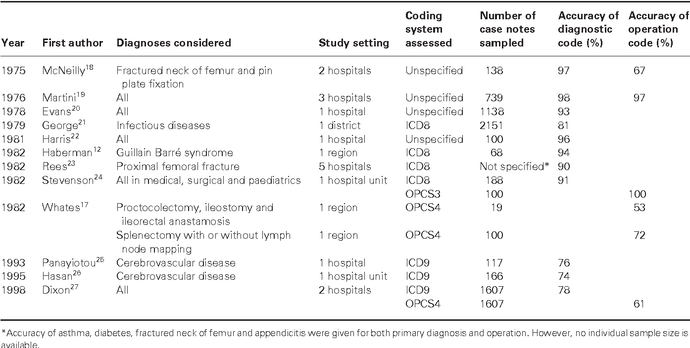 Table 1 From A Systematic Review Of Discharge Coding Accuracy