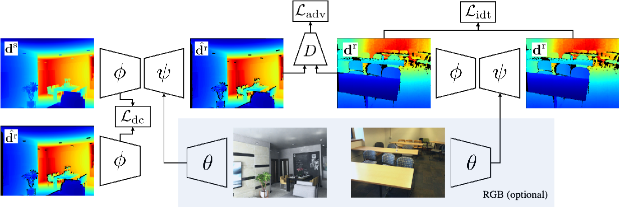 Figure 3 for DCL: Differential Contrastive Learning for Geometry-Aware Depth Synthesis
